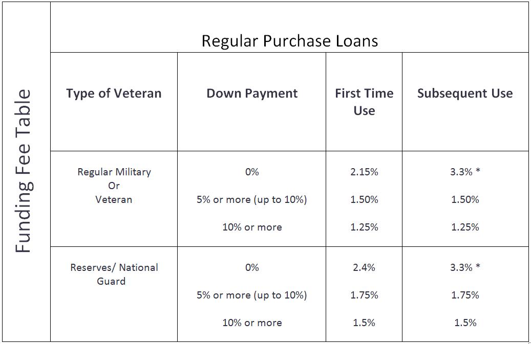 Va purchase program va jumbo loan limits funding fee