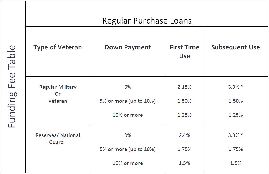 2019 va funding fee chart va mortgage hub
