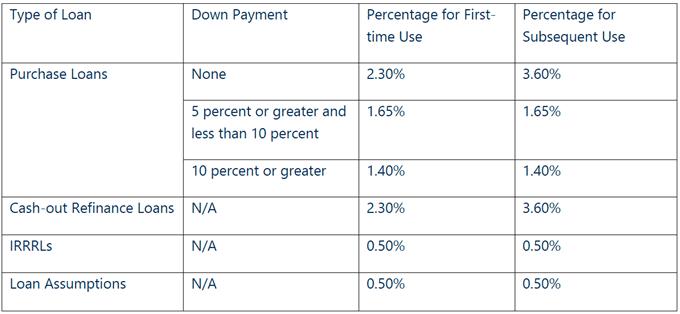 VA Funding Fee For 2020